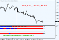 Freedom Bar - индикатор Forex