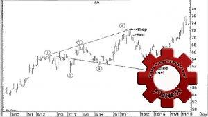 Волны Вульфа - стратегия торговли на Форекс