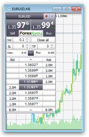 Скрипт One Click Trading