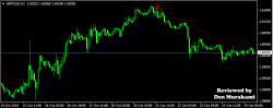 FxTrendFollow Indicator