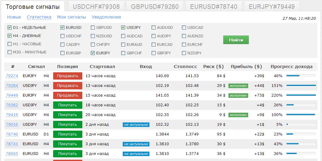 Forex online торговые сигналы api forex trade