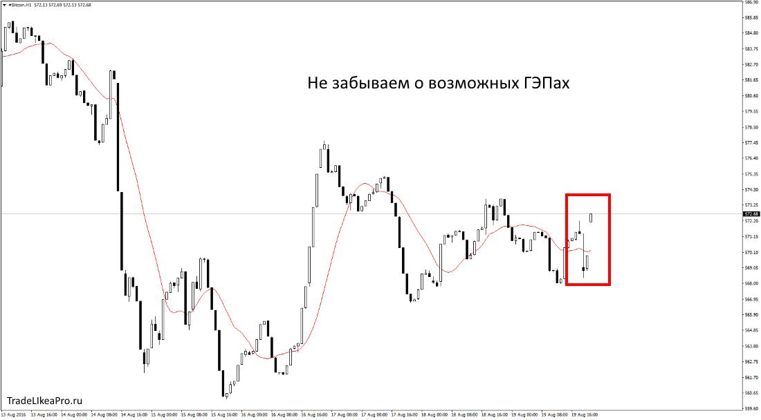 Как торговать Bitcoin на рынке Forex