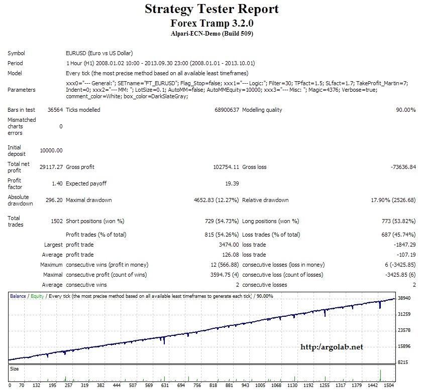 Forex Tramp 3.2.0