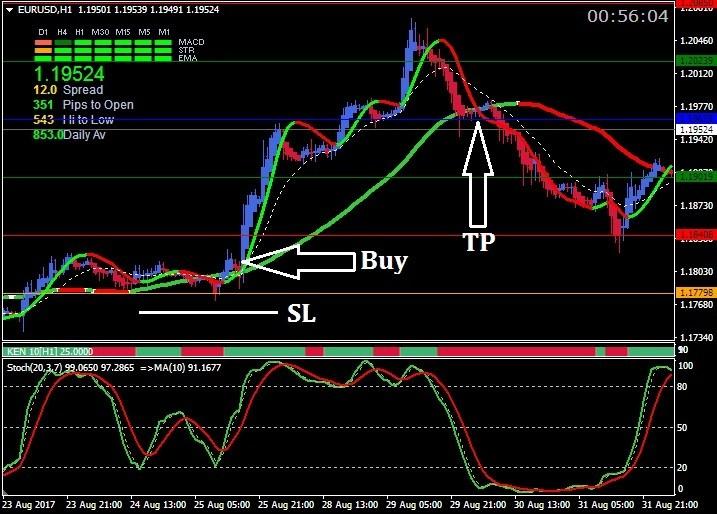 Торговая система Stochastic Maestro 5