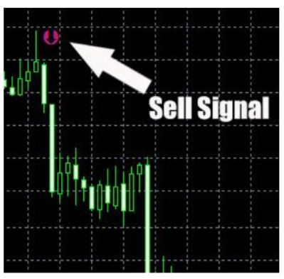 Buy/Sell Forex Secret индикатор