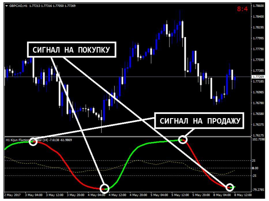 Forex Kijun Fluction Indicator - ручная торговая система